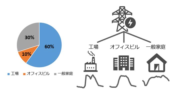図 電力需要予測サービスの業種別予測のイメージ