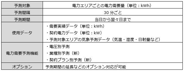 電力需要予測サービスの内容