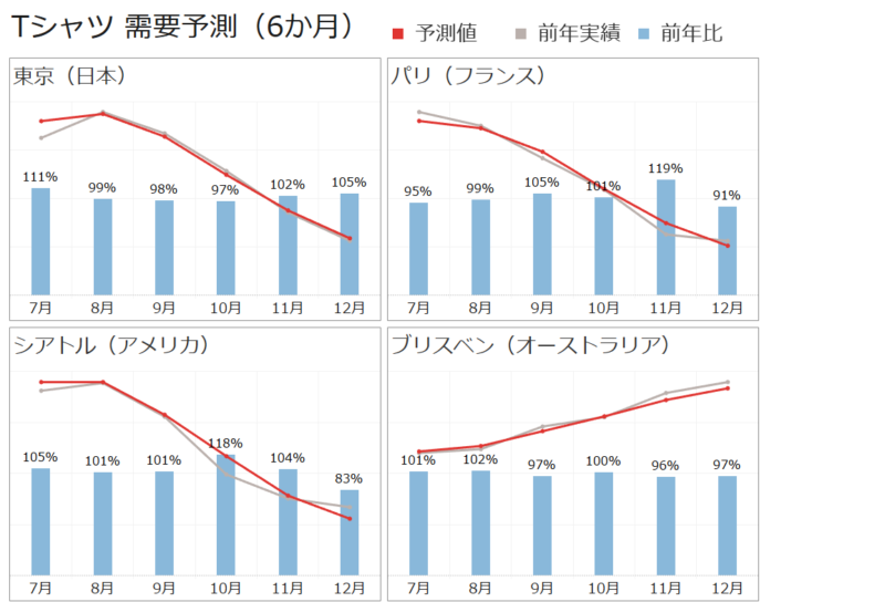 図2:国別需要予測グラフイメージ