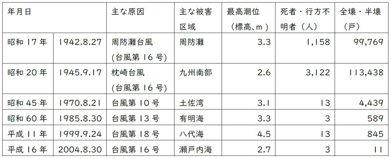 ※1 九州・中国・四国地方の主な高潮災害