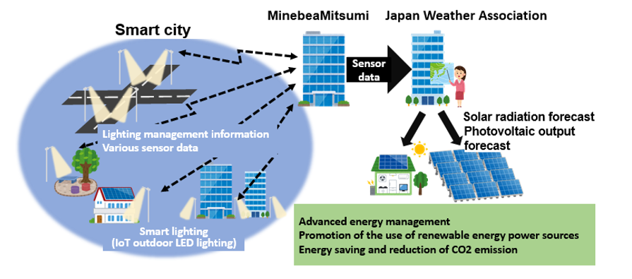 Collaboration image (example: Sophistication of solar radiation / photovoltaic output forecast)