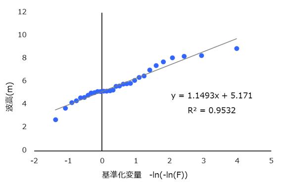 確率波高算定図