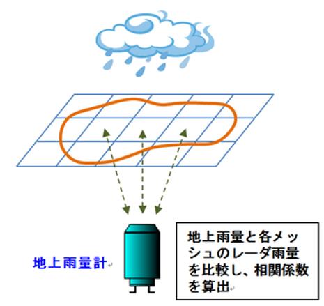 相関解析のイメージ図