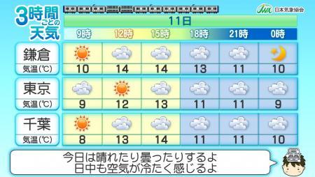 02.3時間ごとの天気