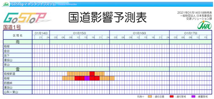 図2 提供画面イメージ(国道の雨や雪によるリスクが高い時間帯を区間毎に把握可能)