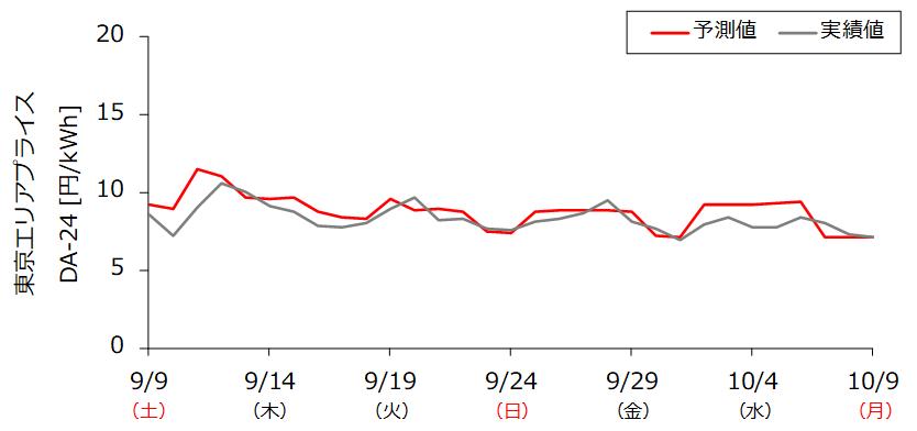 東京エリアプライスの1カ月予測の例<br>  2017年9月7日14時発表分のDA-24(00:00-23:30平均値)   (予測対象期間:2017年9月9日~10月9日)