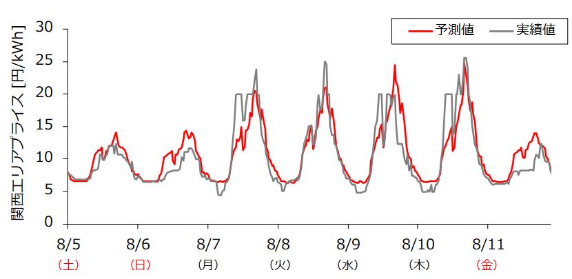 関西エリアプライスの週間予測の例<br>    2017年8月4日08時発表分のエリアプライス(30分値)  (予測対象期間:2017年8月5日~8月11日)