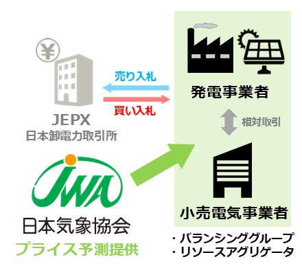 JEPXを介した電力取引のイメージ <br> プライス予測を提供することで、小売電気事業者における調達計画の見直し(調達コストの削減)や、発電事業者における発電計画の作成(売電収益の最大化)に役立てられます。