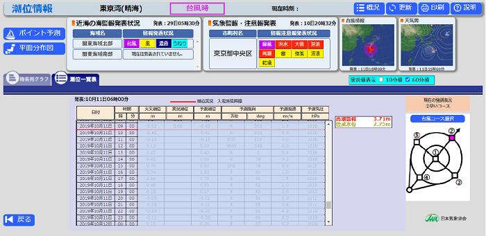 図3 潮位情報イメージ(潮位一覧表表示、東京湾の例)