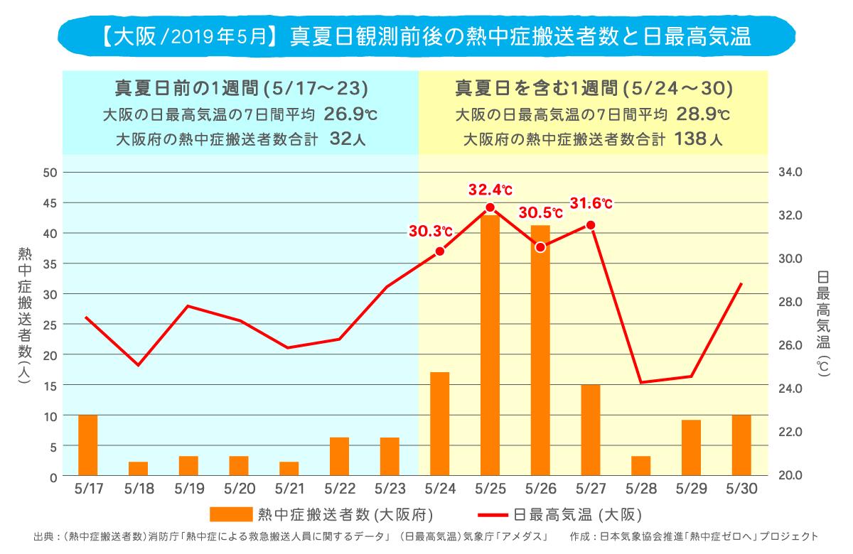 大阪の真夏日観測前後の熱中症搬送者数と日最高気温
