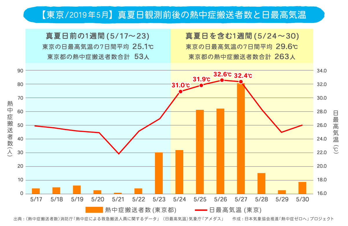 東京の真夏日観測前後の熱中症搬送者数と日最高気温