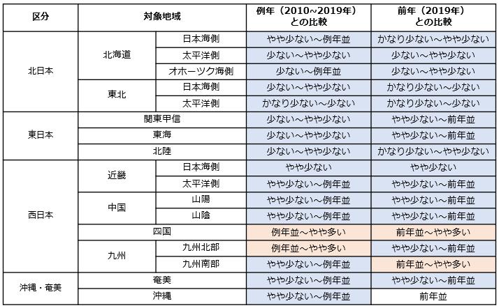 表1 2020年の日射量