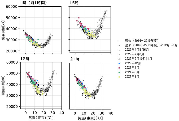 図2 時刻別の電力需要と気温の関係(東京電力エリア・祝日や年末年始などを除く火~金曜日)