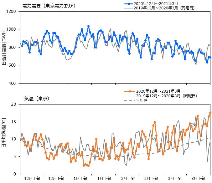 図1 2020年12月~2021年3月と前年同時期の電力需要(東京電力エリア)と気温(東京)の推移
