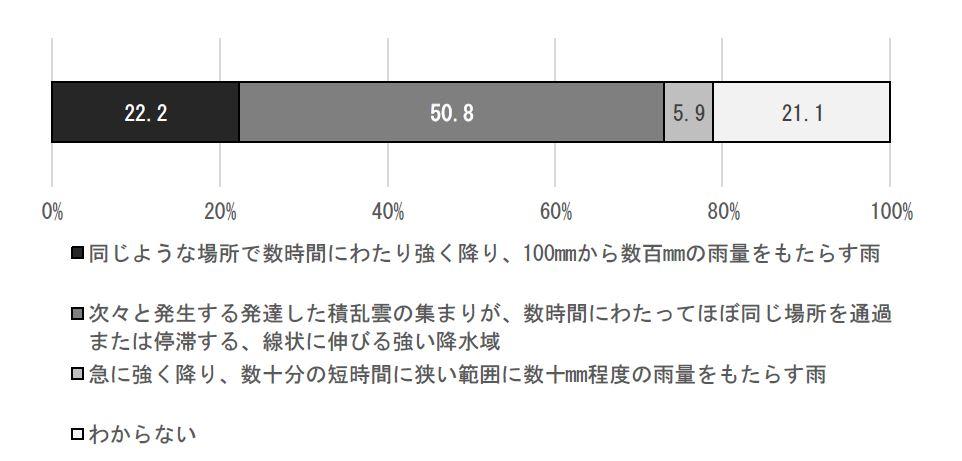 図1 線状降水帯に関する認識状況