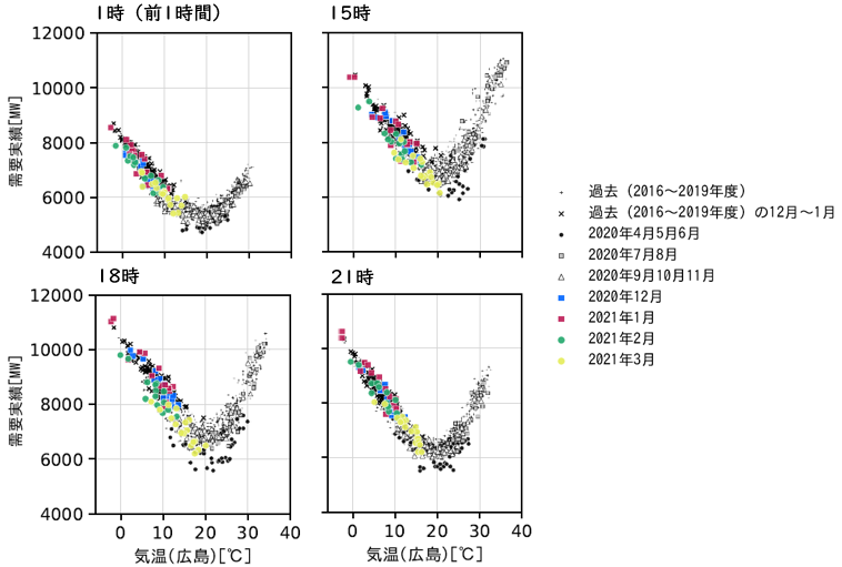 図3 時刻別の電力需要と気温の関係(中国電力エリア・祝日やお盆期間を除く火~金曜日)