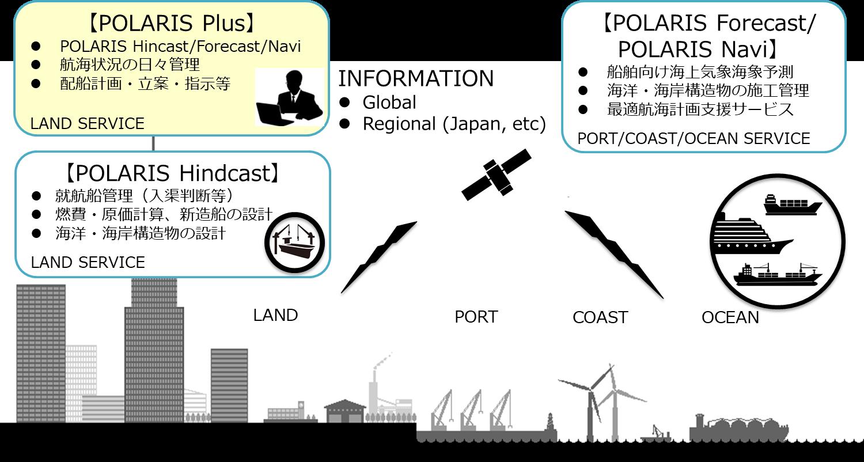 図1 POLARISシリーズ