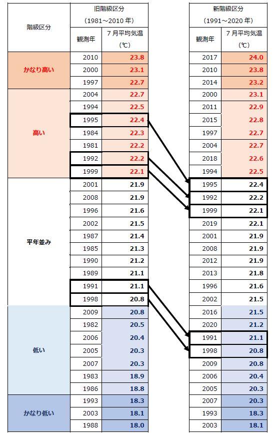 図2 階級区分と大きさの順に並べた30年間の月平均気温(青森地方気象台、7月の月平均気温) 出典:気象庁データを基に解析して作成