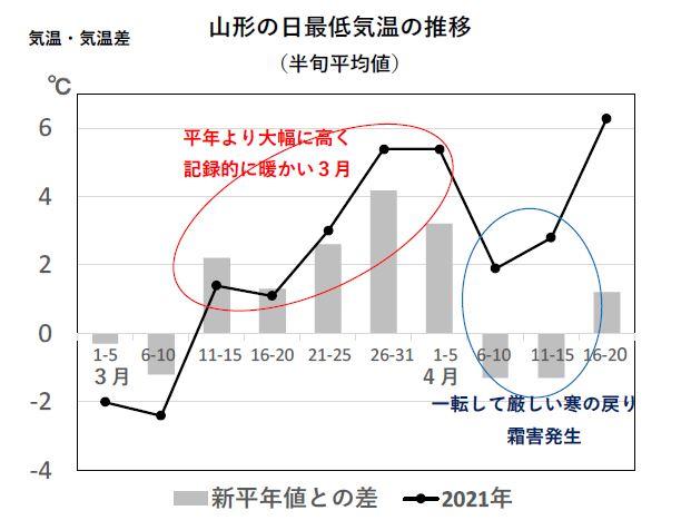 図4 2021年3~4月の日最低気温の推移(山形地方気象台) 出典:気象庁データを基に解析して作成