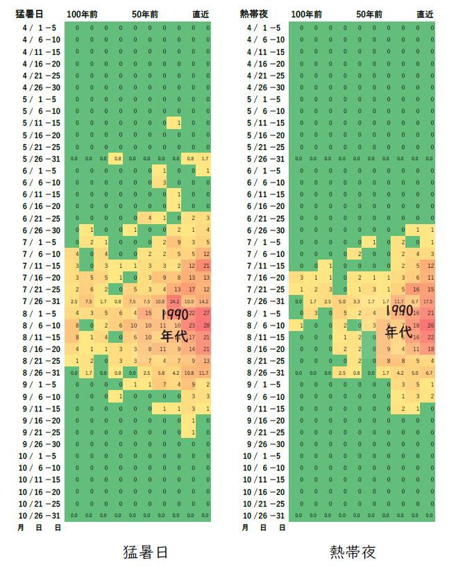 図5(2) 猛暑日、熱帯夜出現日数推移(熊谷地方気象台、1921~2020年) 出典:気象庁データを基に解析して作成