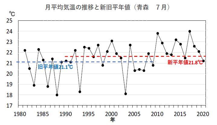 図1 月平均気温の推移と新旧平年値(青森地方気象台、7月) 出典:気象庁データを基に解析して作成
