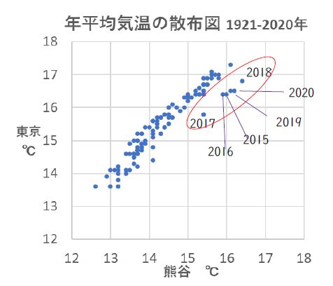 図8 年平均気温散布図(熊谷地方気象台、東京管区気象台1921~2020年の100年間) 出典:気象庁データを基に解析して作成