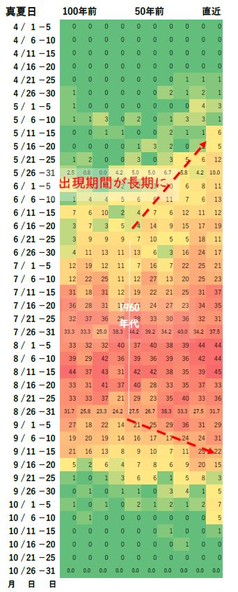 図5(1) 真夏日出現日数推移(熊谷地方気象台、1921~2020年) 出典:気象庁データを基に解析して作成