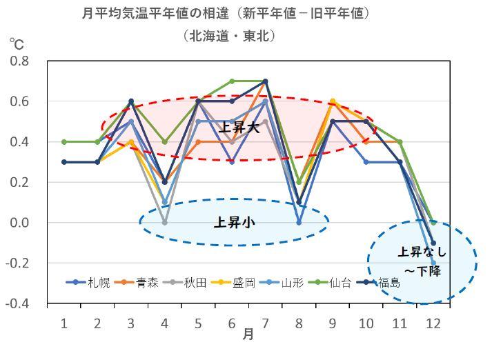 図3 北海道・東北における月別平均気温平年値の新旧の相違 出典:気象庁データを基に解析して作成