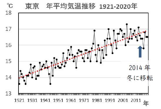 図7 年平均気温の推移(東京管区気象台:1921~2020年の100年間)出典:気象庁データを基に解析して作成