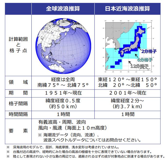 全球波浪推算ならびに日本近海波浪推算