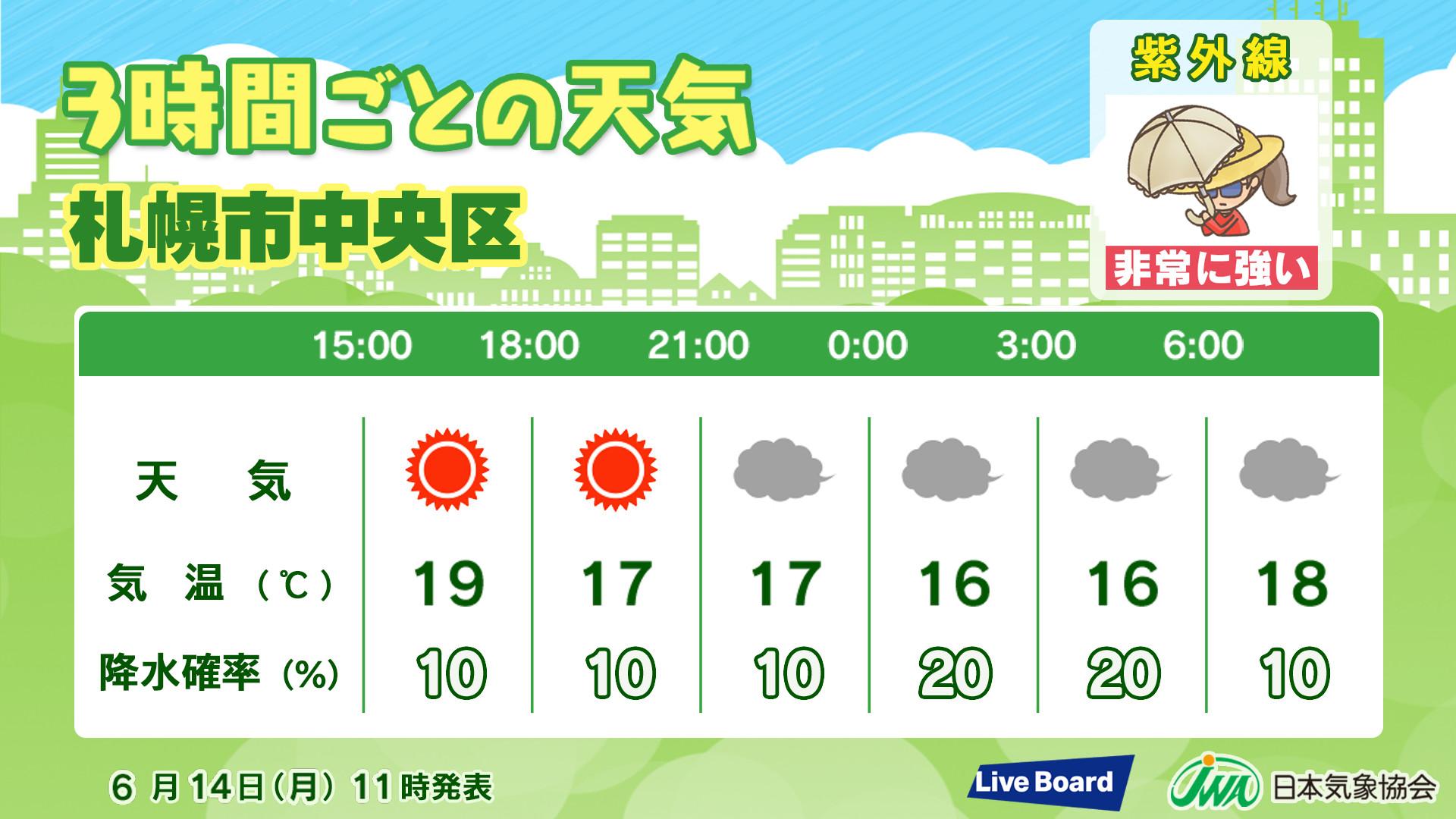 3時間ごとの天気