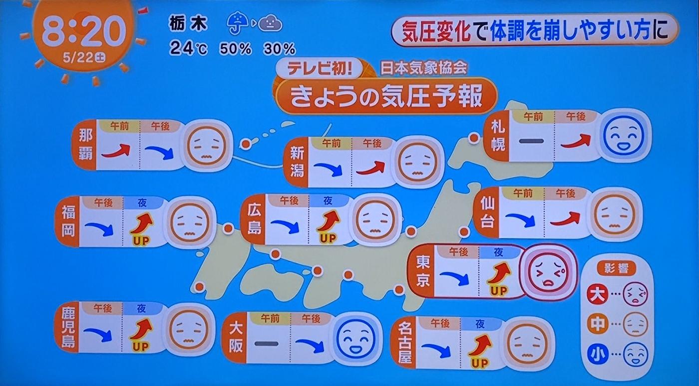 ②株式会社フジテレビジョン「めざましどようび」様×JWA 『気圧予報』