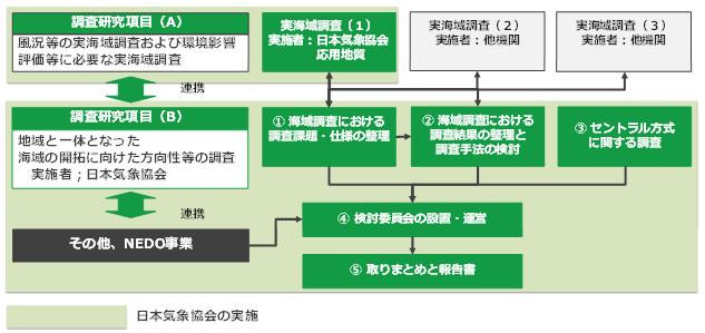 図 1本事業の実施体制と調査研究内容