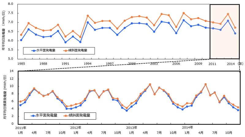 年平均と月平均の発電量変動例(上:年平均、下:月平均)