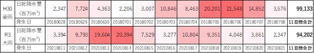 表1 令和3年8月の大雨と平成30年7月豪雨の日別総降水量の比較