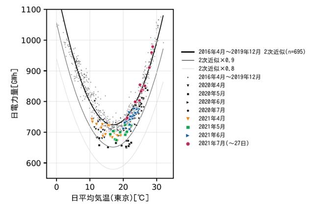 図2 日合計電力需要と日平均気温の関係(東京電力エリア・祝日や大型連休などを除く火~金曜日)