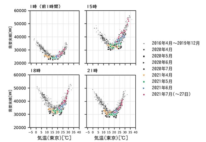 図3 時刻別の電力需要と気温の関係(東京電力エリア・祝日や大型連休などを除く火~金曜日)