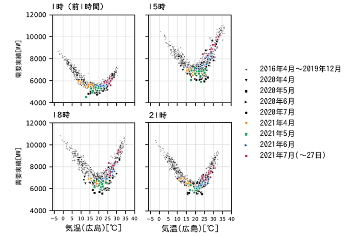 図4 時刻別の電力需要と気温の関係(中国電力エリア・祝日や大型連休を除く火~金曜日)