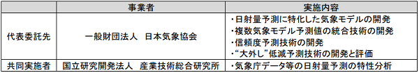 ◆本研究開発の実施体制