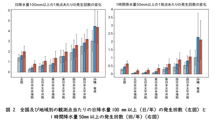 (気象庁の予測結果。縦線:年々変動の幅。灰色:20 世紀末(1980~1999 年平均)。赤:4℃上昇シナリオ(RCP8.5)の21 世紀末(2076~2095 年平均)。青:2℃上昇シナリオ(RCP2.6)の21 世紀末。) 出典:日本の気候変動2020(詳細版)(2020年12月 文部科学省、気象庁)