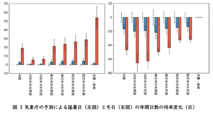 (気象庁の予測結果。縦線:年々変動の幅。赤:20 世紀末(1980~1999 年平均)を基準とした4℃上昇シナリオ(RCP8.5)の21 世紀末(2076~2095 年平均)における将来変化量。青:20 世紀末を基準とした2℃上昇シナリオ(RCP2.6)の21 世紀末における将来変化量。棒グラフが無いところに描かれている細い縦線:20 世紀末の年々変動の幅) 出典:日本の気候変動2020(詳細版)(2020年12月 文部科学省、気象庁)