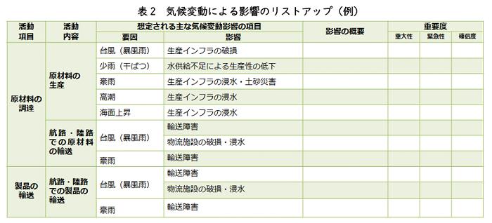 表2 気候変動による影響のリストアップ(例)