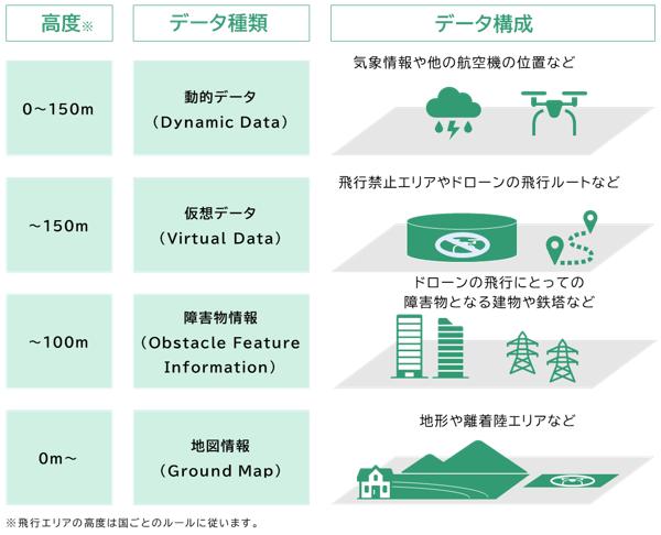 図 1 地理空間情報データモデルの概念図