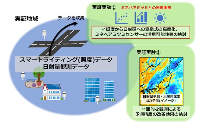 本実証実験の概要(日本気象協会実施分・2021年度)