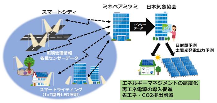連携のイメージ(例:日射量・太陽光発電出力予測の高度化)